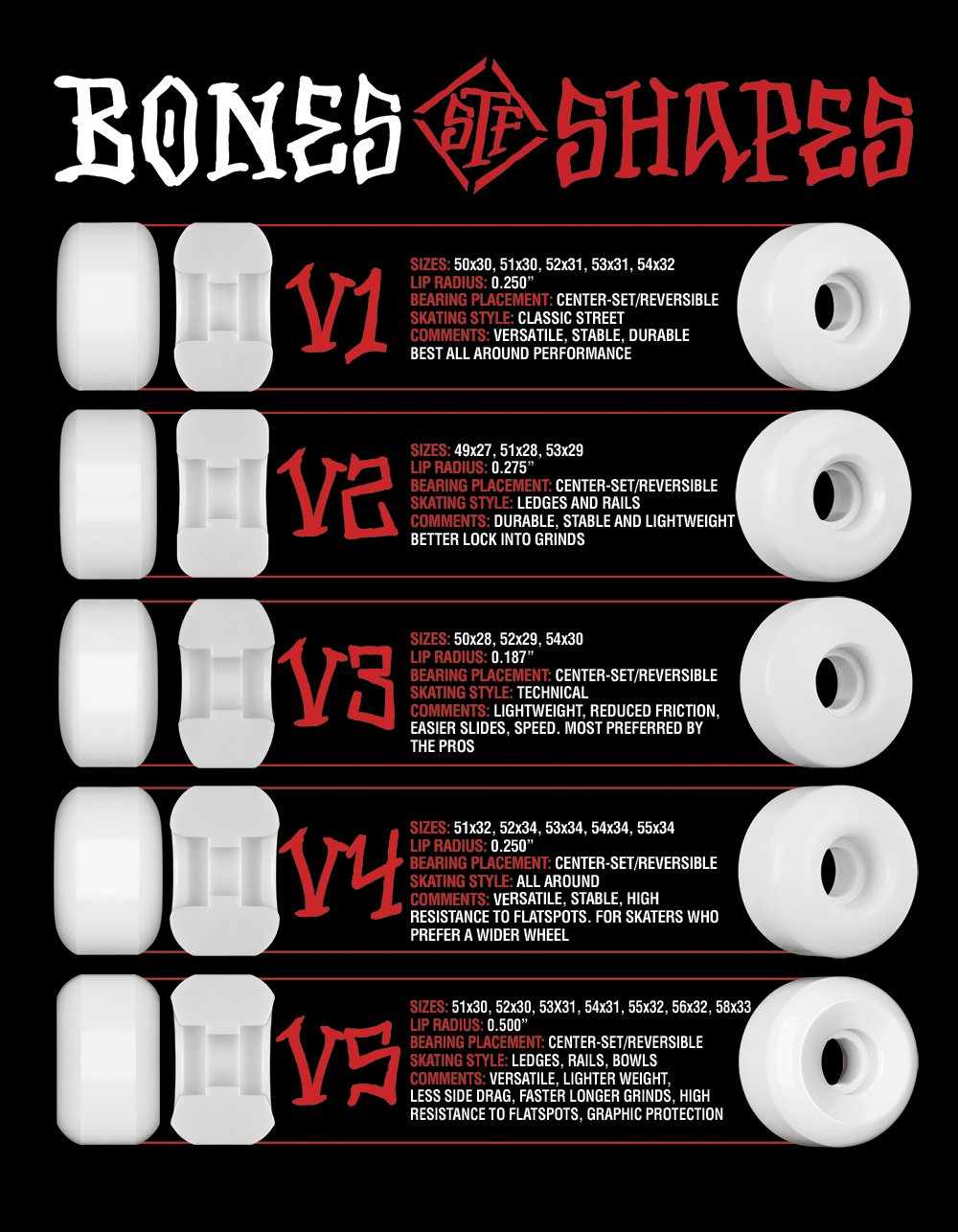 BONES WHEELS V SHAPE CHART